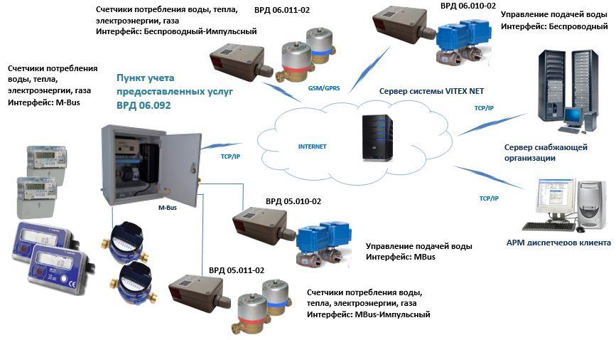 Система контроля и управления водой в ЖКХ, ОСМД - VITEX® NET