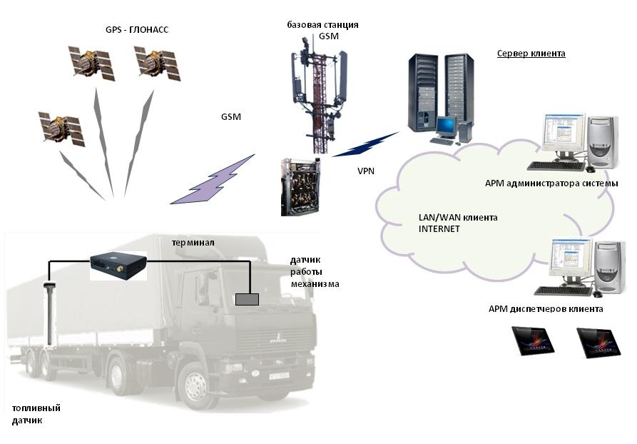 Система контроля и мониторинга транспорта Vitex® Track Net II